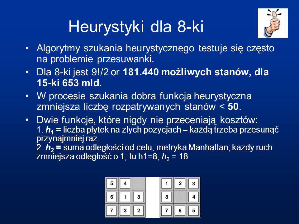 Przykład A* dla 8-ki Przestrzeń stanów utworzona w czasie heurystycznego szukania 8-ki.
