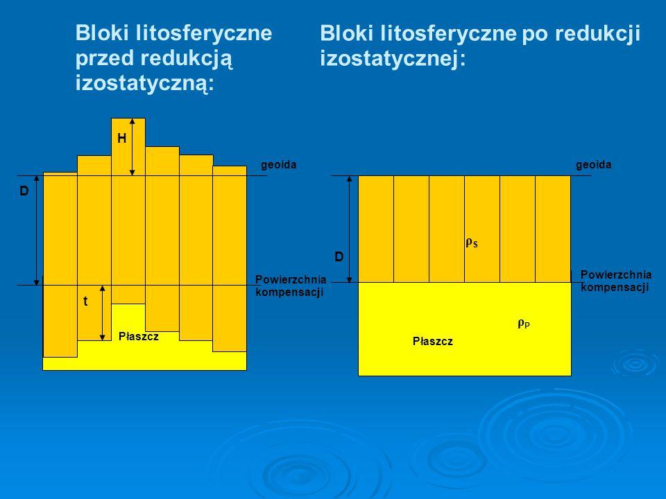 Bloki litosferyczne przed redukcją izostatyczną: Powierzchnia kompensacji geoida D t H Płaszcz Bloki litosferyczne po redukcji izostatycznej: Powierzc