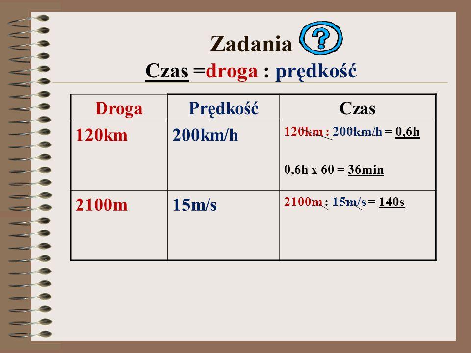 Zadania Czas =droga : prędkość DrogaPrędkośćCzas 120km200km/h 120km : 200km/h = 0,6h 0,6h x 60 = 36min 2100m15m/s 2100m : 15m/s = 140s