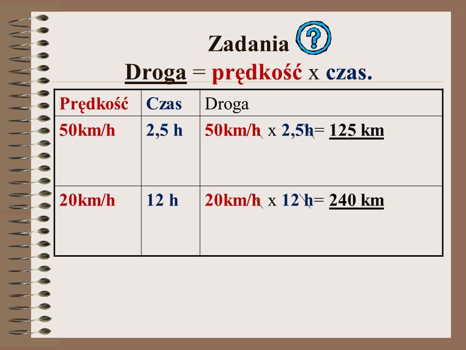 Zadania Droga = prędkość x czas. PrędkośćCzasDroga 50km/h2,5 h50km/h x 2,5h= 125 km 20km/h12 h20km/h x 12 h= 240 km