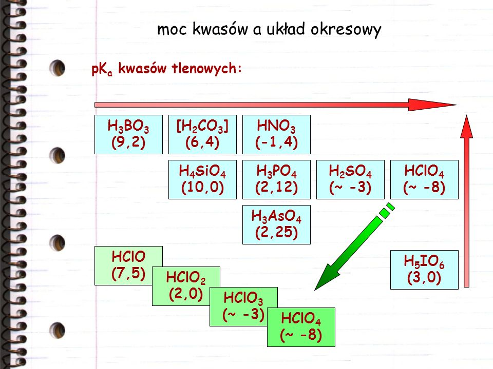 moc kwasów a układ okresowy pK a kwasów tlenowych: HClO 4 (~ -8) H 5 IO 6 (3,0) H 2 SO 4 (~ -3) HNO 3 (-1,4) H 3 PO 4 (2,12) [H 2 CO 3 ] (6,4) H 3 BO