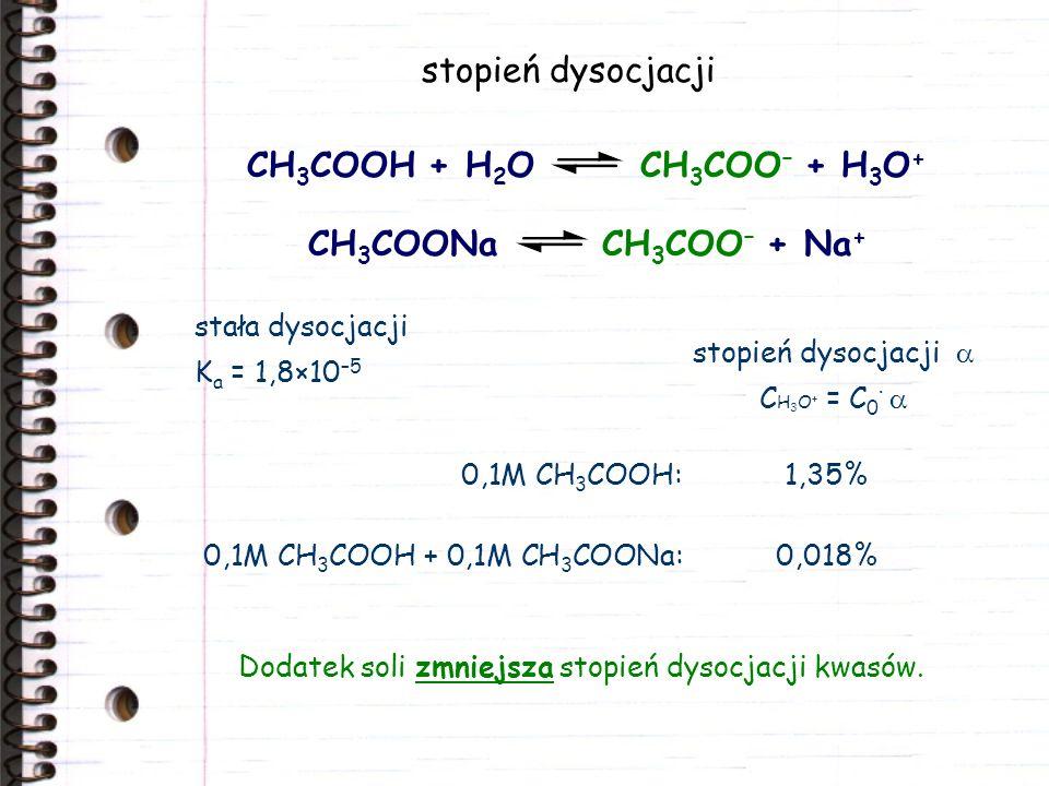 stopień dysocjacji CH 3 COOH + H 2 O CH 3 COO – + H 3 O + stała dysocjacji K a = 1,8×10 –5 Dodatek soli zmniejsza stopień dysocjacji kwasów. CH 3 COON