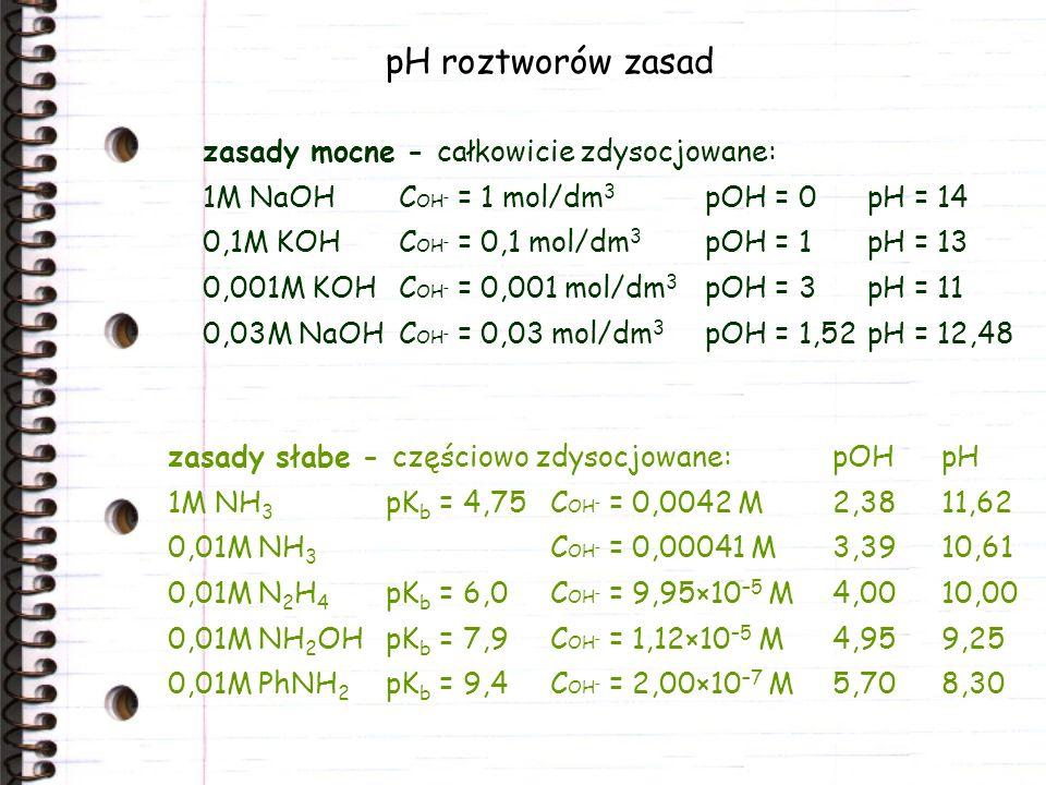 pH roztworów zasad zasady słabe - częściowo zdysocjowane:pOHpH 1M NH 3 pK b = 4,75C OH – = 0,0042 M 2,3811,62 0,01M NH 3 C OH – = 0,00041 M 3,3910,61