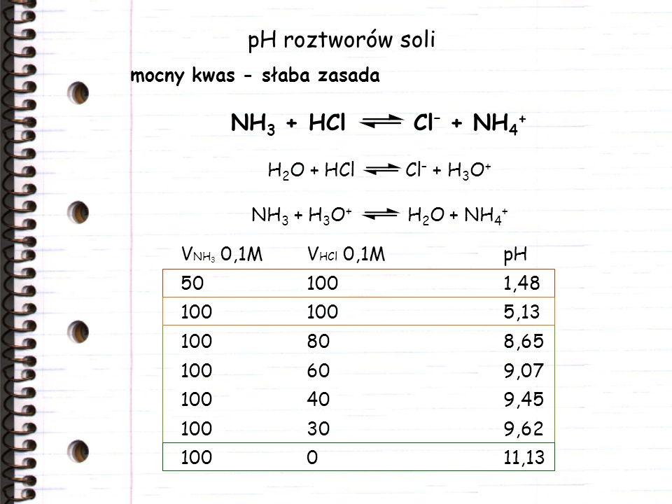 pH roztworów soli mocny kwas - słaba zasada NH 3 + HCl Cl – + NH 4 + V NH 3 0,1MV HCl 0,1MpH 501001,48 1001005,13 100808,65 100609,07 100409,45 100309