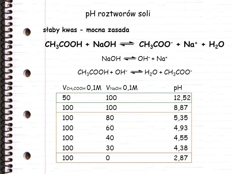 pH roztworów soli słaby kwas - mocna zasada CH 3 COOH + NaOH CH 3 COO – + Na + + H 2 O V CH 3 COOH 0,1MV NaOH 0,1MpH 5010012,52 1001008,87 100805,35 1