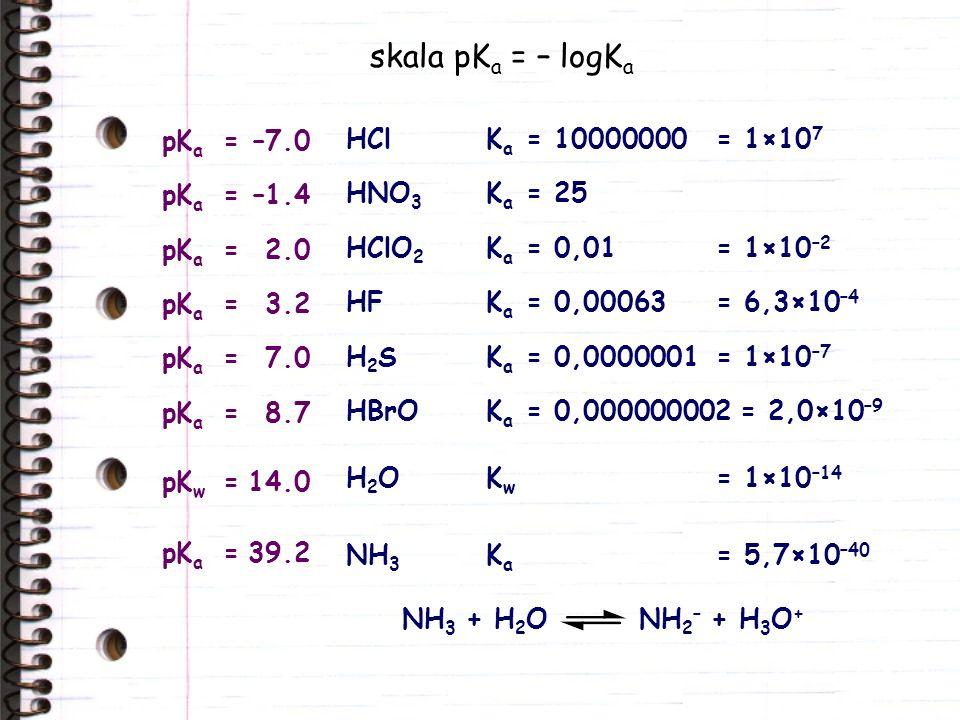 skala pK a = – logK a HClK a = 10000000= 1×10 7 HNO 3 K a = 25 HClO 2 K a = 0,01= 1×10 –2 HFK a = 0,00063= 6,3×10 –4 HBrOK a = 0,000000002 = 2,0×10 –9