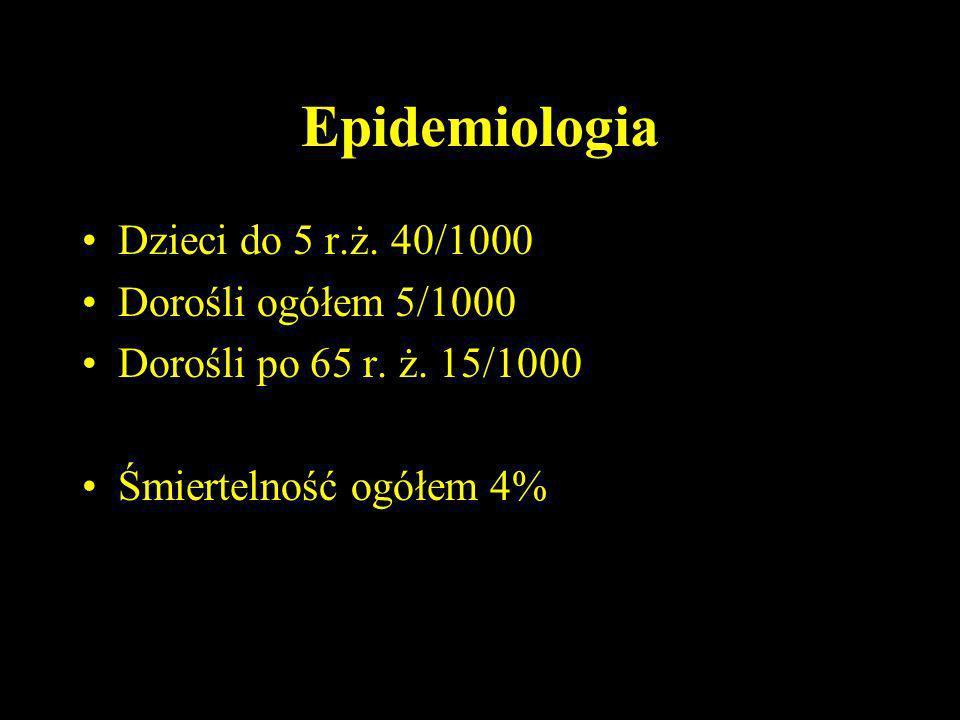 Epidemiologia Dzieci do 5 r.ż. 40/1000 Dorośli ogółem 5/1000 Dorośli po 65 r. ż. 15/1000 Śmiertelność ogółem 4%