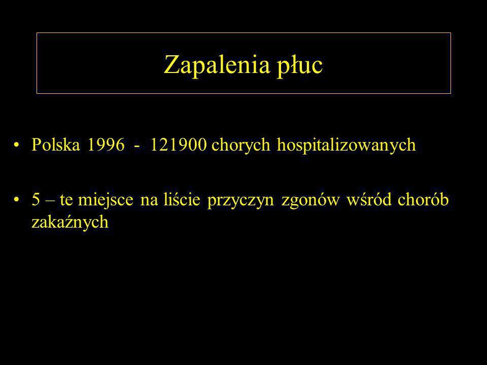 Zapalenia płuc Polska 1996 - 121900 chorych hospitalizowanych 5 – te miejsce na liście przyczyn zgonów wśród chorób zakaźnych