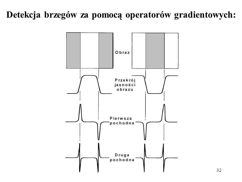 32 Detekcja brzegów za pomocą operatorów gradientowych: