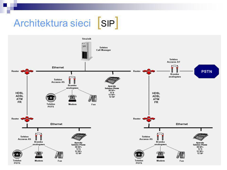 Architektura sieci [ SIP ]