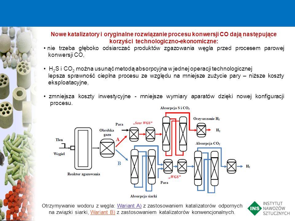 Nowe katalizatory i oryginalne rozwiązanie procesu konwersji CO dają następujące korzyści technologiczno-ekonomiczne: nie trzeba głęboko odsiarczać pr