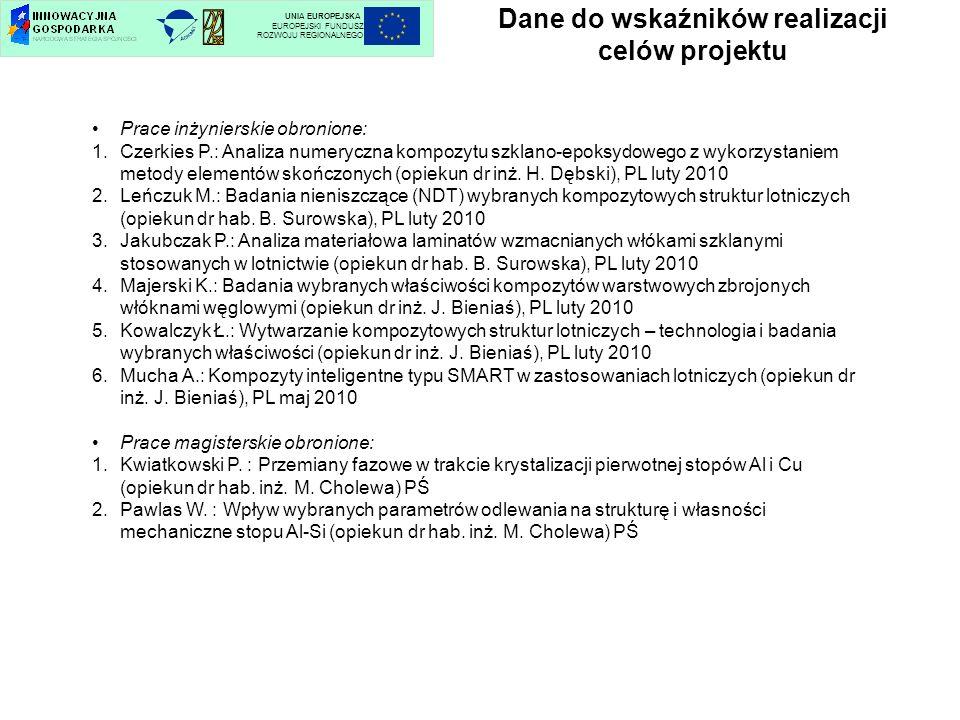 Dane do wskaźników realizacji celów projektu UNIA EUROPEJSKA EUROPEJSKI FUNDUSZ ROZWOJU REGIONALNEGO Prace inżynierskie obronione: 1.Czerkies P.: Anal