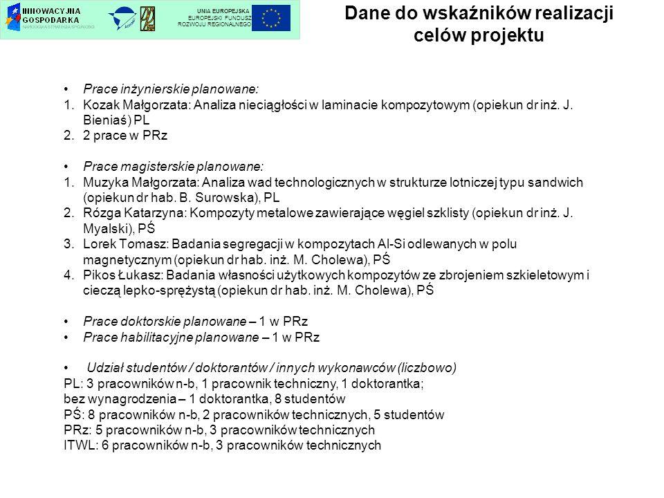 Dane do wskaźników realizacji celów projektu UNIA EUROPEJSKA EUROPEJSKI FUNDUSZ ROZWOJU REGIONALNEGO Prace inżynierskie planowane: 1.Kozak Małgorzata: