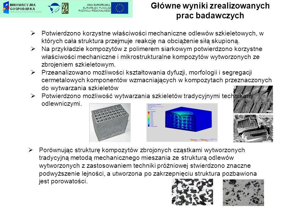Główne wyniki zrealizowanych prac badawczych UNIA EUROPEJSKA EUROPEJSKI FUNDUSZ ROZWOJU REGIONALNEGO Potwierdzono korzystne właściwości mechaniczne od