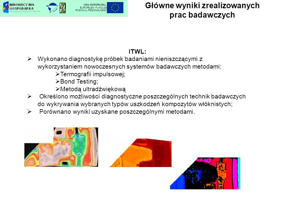 Główne wyniki zrealizowanych prac badawczych UNIA EUROPEJSKA EUROPEJSKI FUNDUSZ ROZWOJU REGIONALNEGO ITWL: Wykonano diagnostykę próbek badaniami nieni