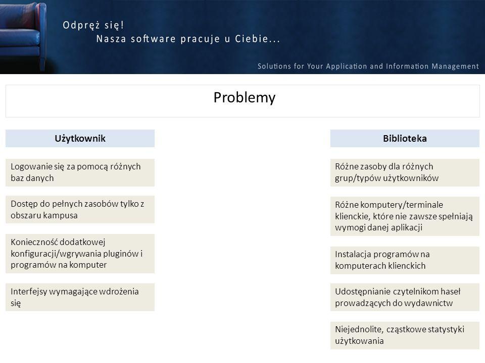 Problemy Logowanie się za pomocą różnych baz danych UżytkownikBiblioteka Różne zasoby dla różnych grup/typów użytkowników Dostęp do pełnych zasobów ty