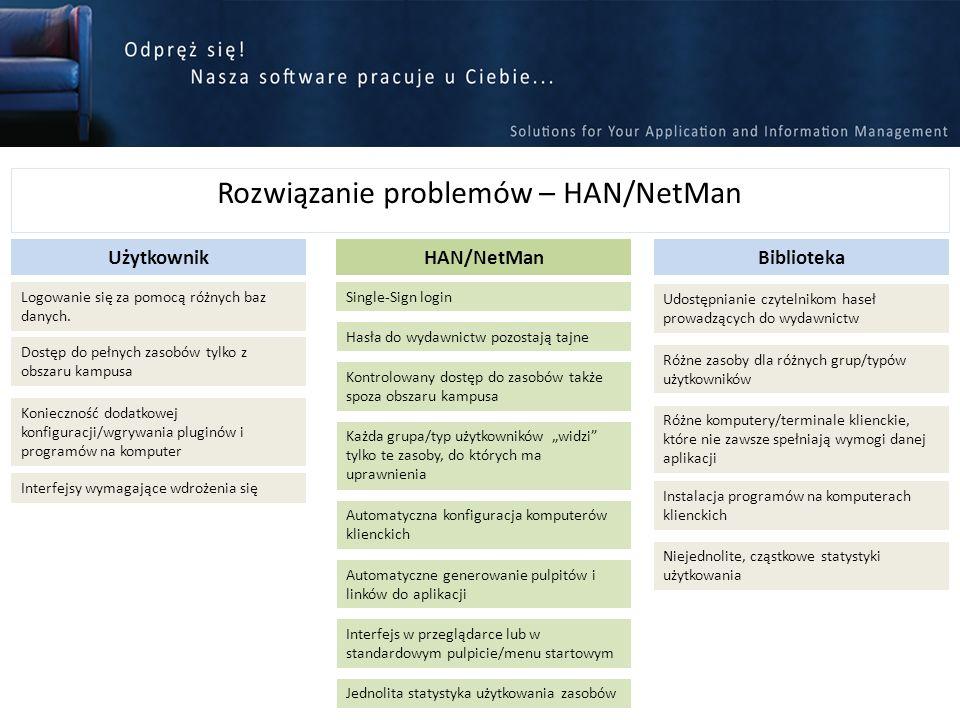 Rozwiązanie problemów – HAN/NetMan Logowanie się za pomocą różnych baz danych. UżytkownikBibliotekaHAN/NetMan Udostępnianie czytelnikom haseł prowadzą