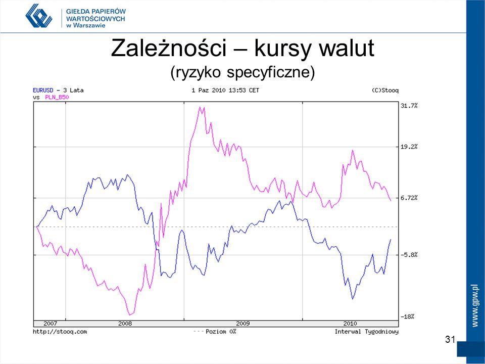 30 Zależności – kursy walut (ryzyko specyficzne)