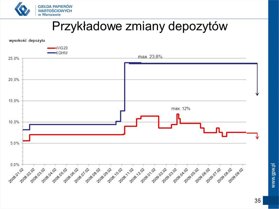 34 Wysokość depozytów c.d. Historyczne minimalne poziomy depozytów < 2% dla walut < 4% dla FW20 < 6% dla kontraktów na akcje Instrument bazowy Depozyt