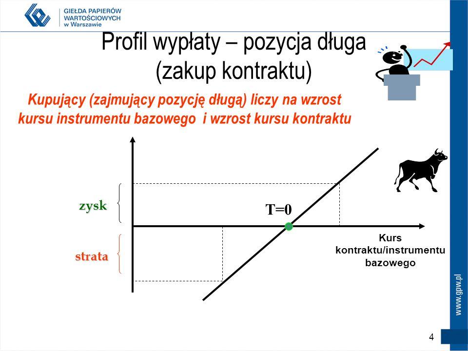 Profil wypłaty – pozycja długa (zakup kontraktu) zysk strata T=0 Kurs kontraktu/instrumentu bazowego Kupujący (zajmujący pozycję długą) liczy na wzrost kursu instrumentu bazowego i wzrost kursu kontraktu 4