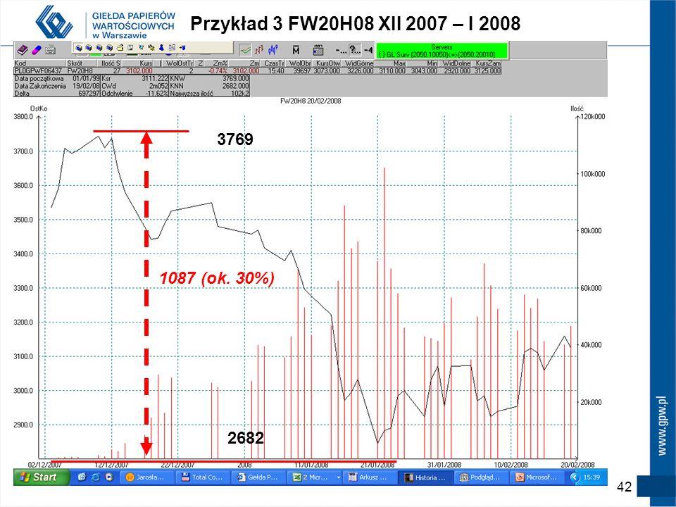 41 Przykład 2 cd. Dźwignia finansowa i wielkość pozycji Inwestycja w FEURM10 (depozyt 1,2*4,6%=5,5%) Inwestor AInwestor B Zmiana w pipsach powodująca