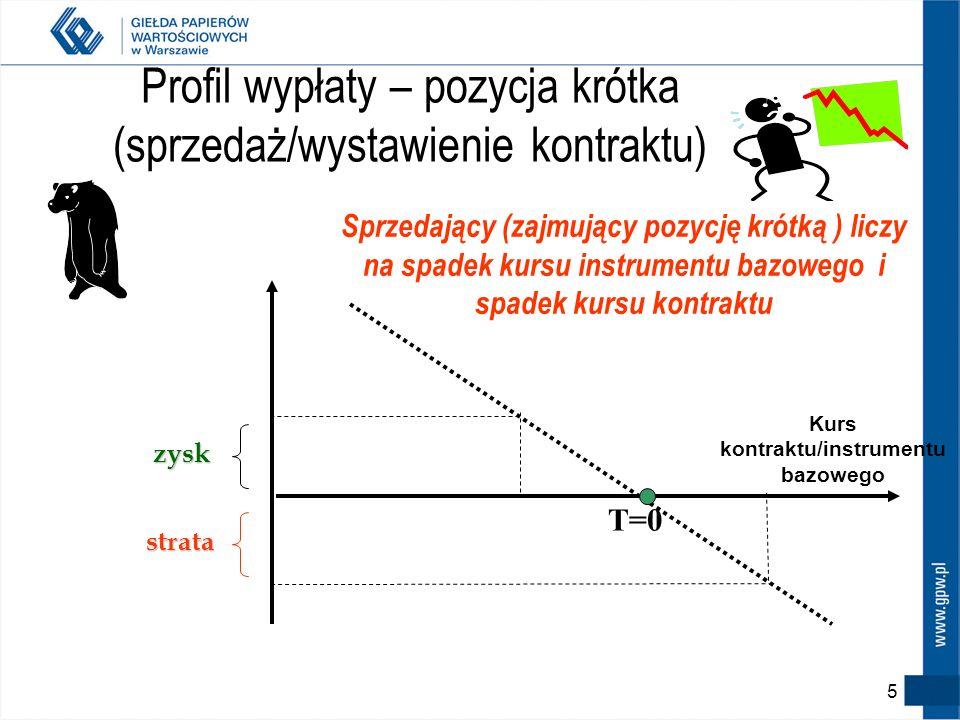 Profil wypłaty – pozycja krótka (sprzedaż/wystawienie kontraktu) zysk zysk strata T=0 Kurs kontraktu/instrumentu bazowego Sprzedający (zajmujący pozycję krótką ) liczy na spadek kursu instrumentu bazowego i spadek kursu kontraktu 5