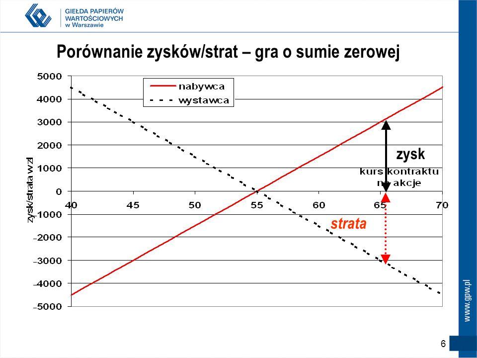 Profil wypłaty – pozycja krótka (sprzedaż/wystawienie kontraktu) zysk zysk strata T=0 Kurs kontraktu/instrumentu bazowego Sprzedający (zajmujący pozyc