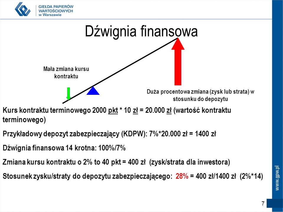 Dźwignia finansowa Mała zmiana kursu kontraktu Duża procentowa zmiana (zysk lub strata) w stosunku do depozytu Kurs kontraktu terminowego 2000 pkt * 10 zł = 20.000 zł (wartość kontraktu terminowego) Przykładowy depozyt zabezpieczający (KDPW): 7%*20.000 zł = 1400 zł Dźwignia finansowa 14 krotna: 100%/7% Zmiana kursu kontraktu o 2% to 40 pkt = 400 zł (zysk/strata dla inwestora) Stosunek zysku/straty do depozytu zabezpieczającego: 28% = 400 zł/1400 zł (2%*14) 7