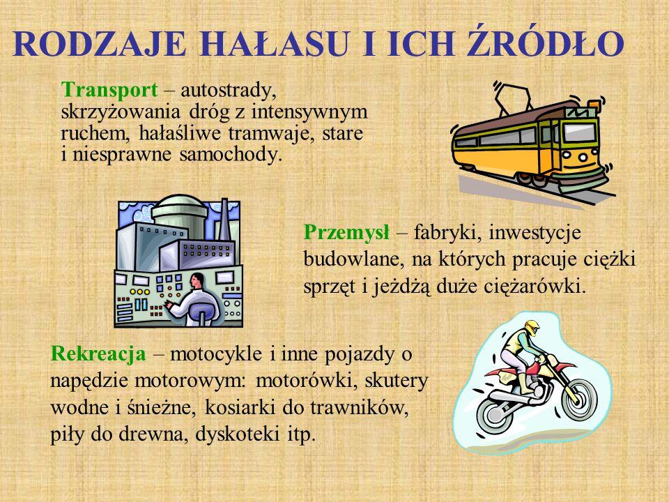 RODZAJE HAŁASU I ICH ŹRÓDŁO Transport – autostrady, skrzyżowania dróg z intensywnym ruchem, hałaśliwe tramwaje, stare i niesprawne samochody. Przemysł