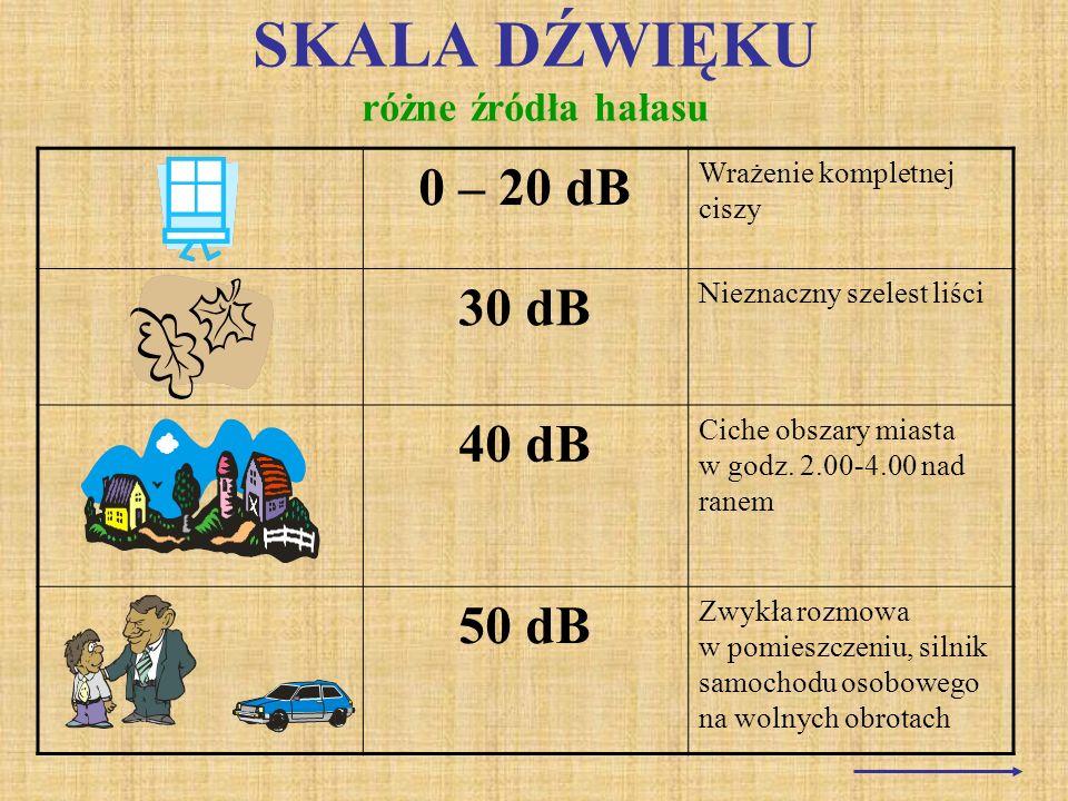 SKALA DŹWIĘKU różne źródła hałasu 0 – 20 dB Wrażenie kompletnej ciszy 30 dB Nieznaczny szelest liści 40 dB Ciche obszary miasta w godz. 2.00-4.00 nad