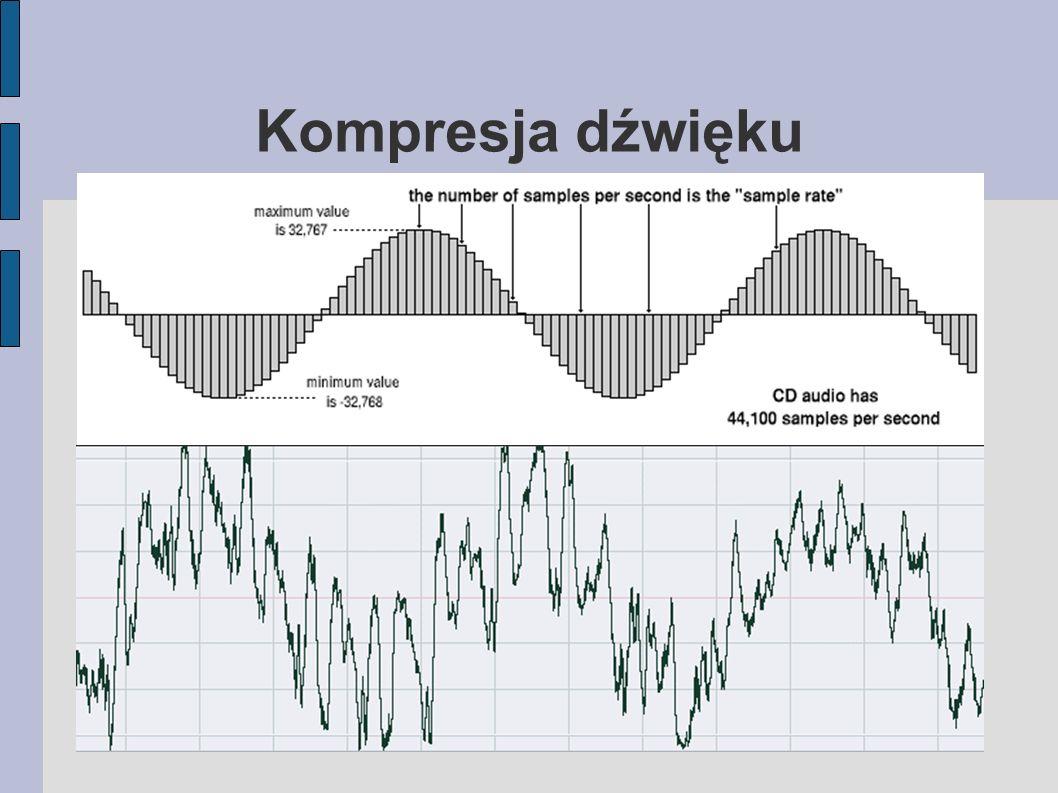 Kompresja dźwięku