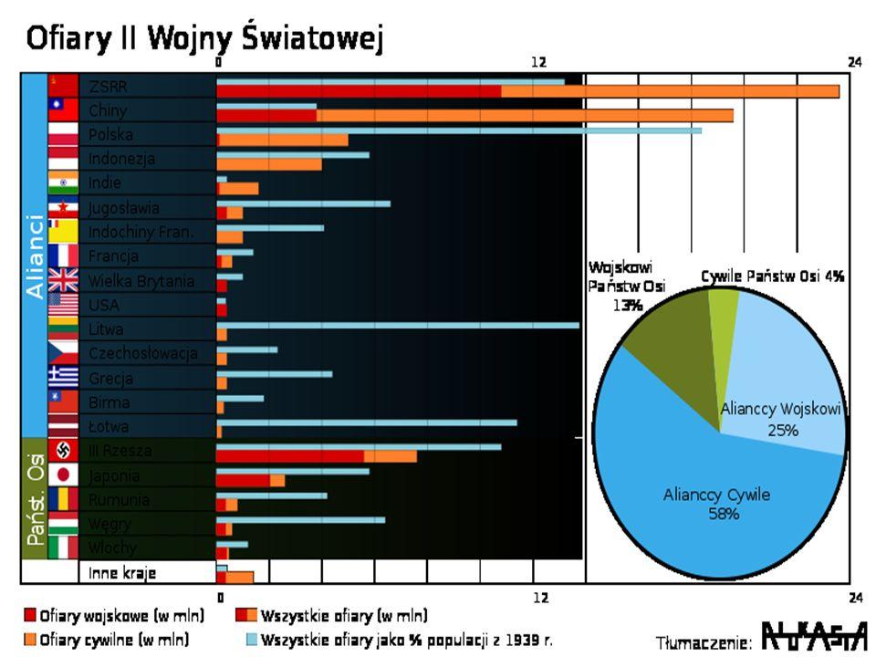 Prezentację przygotował Damian Gałata Piotr Widelski Wojtek Górniak Źródła: www.wikipedia.pl http://air2ww.webd.pl/menu.htm http://www.jurek.com.pl/bron2ws/index2.php?kraj=pl&rodzaj=okr http://www.google.pl/imghp?hl=pl&tab=ii&biw=1366&bih=664