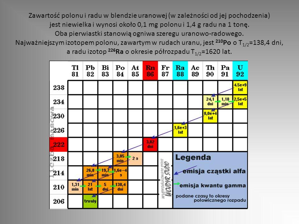 Zawartość polonu i radu w blendzie uranowej (w zależności od jej pochodzenia) jest niewielka i wynosi około 0,1 mg polonu i 1,4 g radu na 1 tonę. Oba