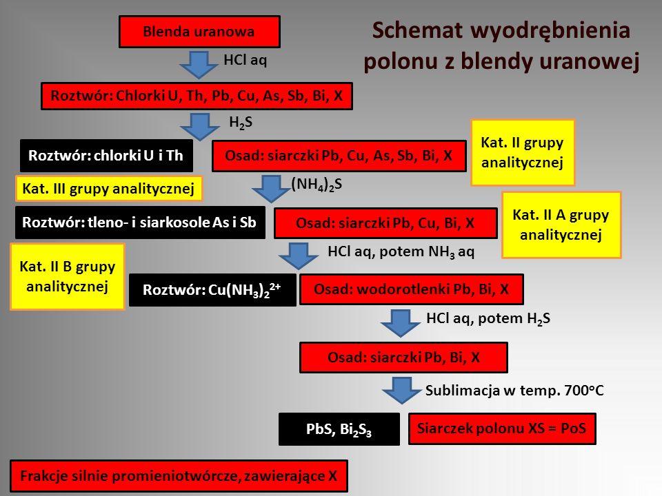 Roztwór: Chlorki U, Th, Pb, Cu, As, Sb, Bi, X Roztwór: chlorki U i Th Roztwór: tleno- i siarkosole As i Sb Blenda uranowa HCl aq Osad: siarczki Pb, Cu