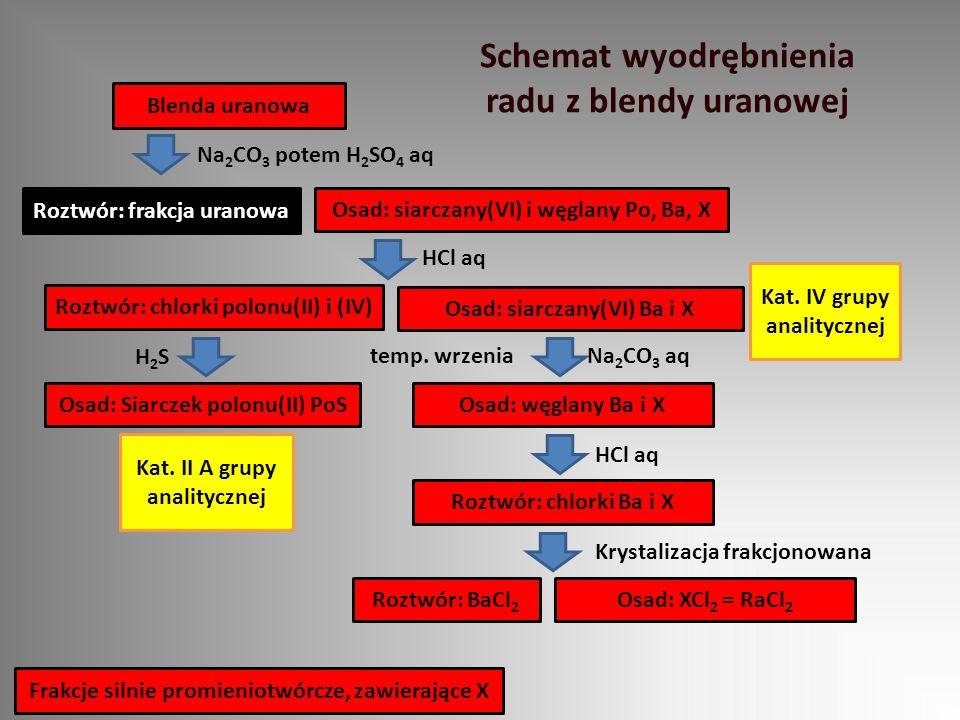 Roztwór: frakcja uranowa Blenda uranowa Na 2 CO 3 potem H 2 SO 4 aq Osad: siarczany(VI) i węglany Po, Ba, X HCl aq Osad: siarczany(VI) Ba i X Osad: wę