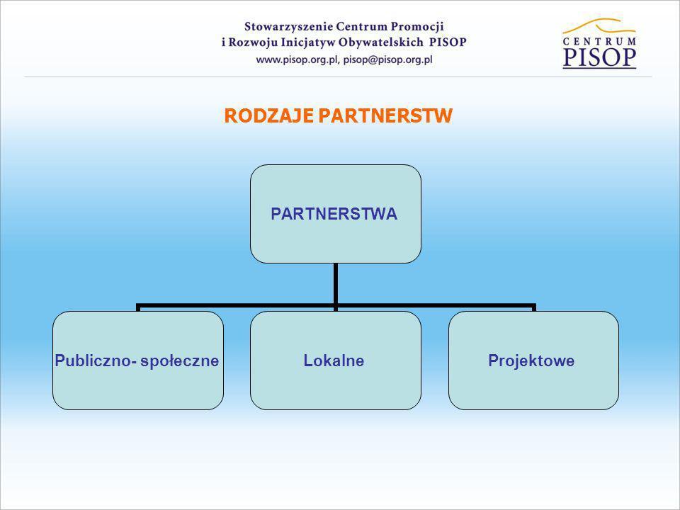 OD PARTNERSTWA LOKALNEGO DO PARTNERSTWA PROJEKTOWEGO Korzyści ze współpracy partnerskiej Diagnoza lokalnego środowiska społeczno – gospodarczego, Konsolidacja lokalnego środowiska społeczno – gospodarczego, Kreowanie lokalnych liderów, Wypracowanie i wdrożenie programów rozwojowych, Promocja lokalnych samorządów, firm i organizacji pozarządowych, Tworzenie partnerskich projektów zgodnie z programami rozwojowymi, Włączenie i integracja społeczeństwa.