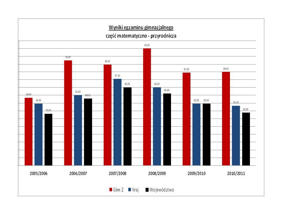 Laureaci, finaliści konkursów przedmiotowych Rok 2005/2006 6 laureatów (biologia, j.
