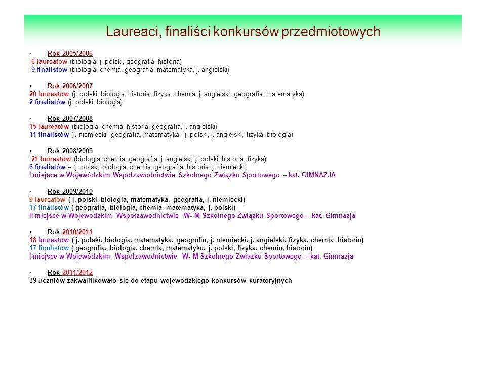 Laureaci, finaliści konkursów przedmiotowych Rok 2005/2006 6 laureatów (biologia, j. polski, geografia, historia) 9 finalistów (biologia, chemia, geog