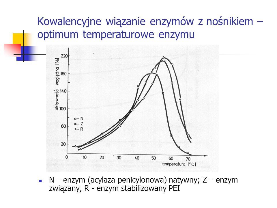 Kowalencyjne wiązanie enzymów z nośnikiem – optimum temperaturowe enzymu N – enzym (acylaza penicylonowa) natywny; Z – enzym związany, R - enzym stabi