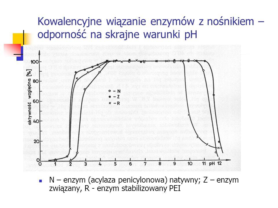 Kowalencyjne wiązanie enzymów z nośnikiem – odporność na skrajne warunki pH N – enzym (acylaza penicylonowa) natywny; Z – enzym związany, R - enzym st
