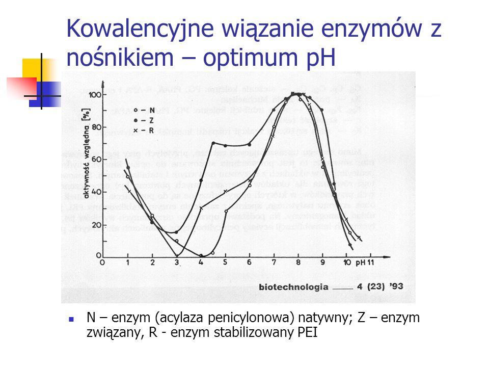 Kowalencyjne wiązanie enzymów z nośnikiem – optimum pH N – enzym (acylaza penicylonowa) natywny; Z – enzym związany, R - enzym stabilizowany PEI