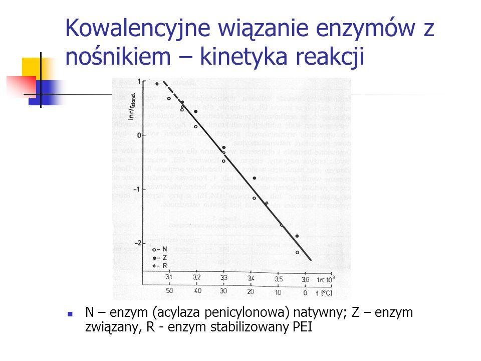 Kowalencyjne wiązanie enzymów z nośnikiem – kinetyka reakcji N – enzym (acylaza penicylonowa) natywny; Z – enzym związany, R - enzym stabilizowany PEI