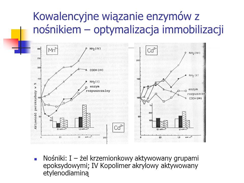 Kowalencyjne wiązanie enzymów z nośnikiem – optymalizacja immobilizacji Nośniki: I – żel krzemionkowy aktywowany grupami epoksydowymi; IV Kopolimer ak