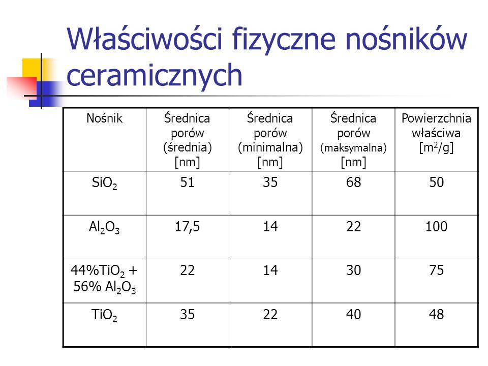 Właściwości fizyczne nośników ceramicznych NośnikŚrednica porów (średnia) [nm] Średnica porów (minimalna) [nm] Średnica porów (maksymalna) [nm] Powier