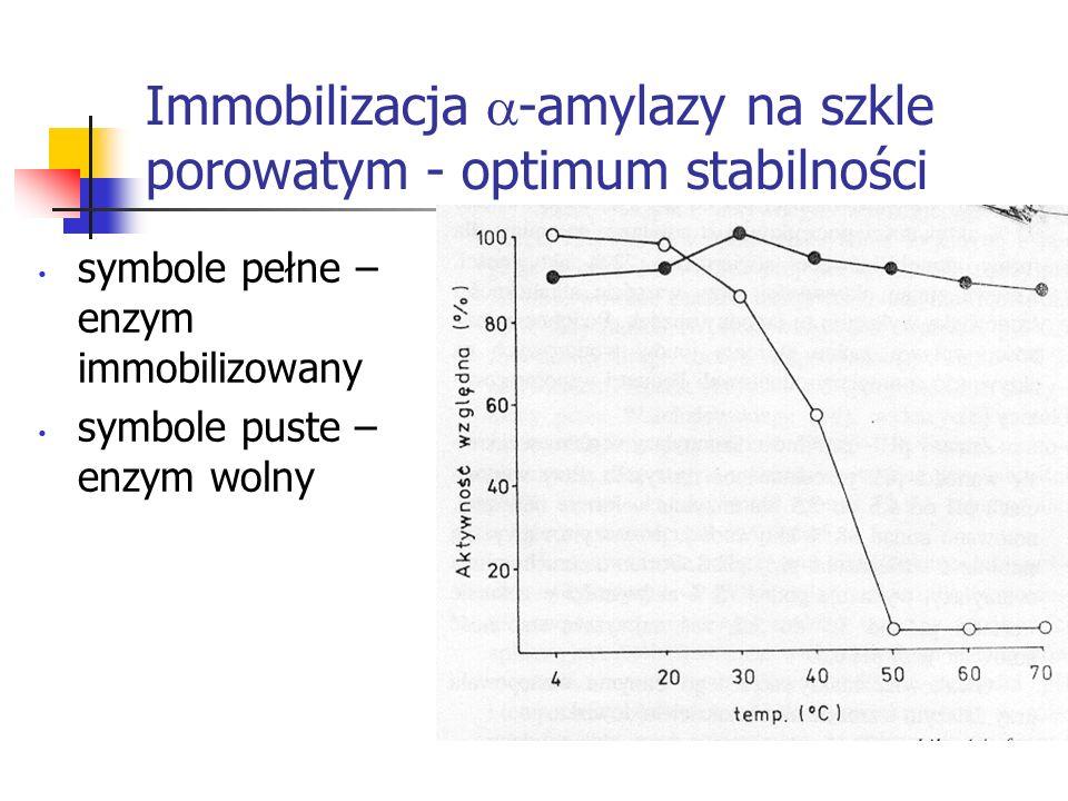 Immobilizacja -amylazy na szkle porowatym - optimum stabilności symbole pełne – enzym immobilizowany symbole puste – enzym wolny