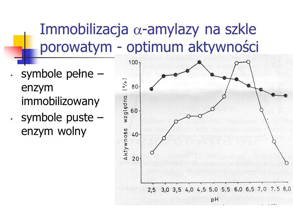 Immobilizacja -amylazy na szkle porowatym - optimum aktywności symbole pełne – enzym immobilizowany symbole puste – enzym wolny
