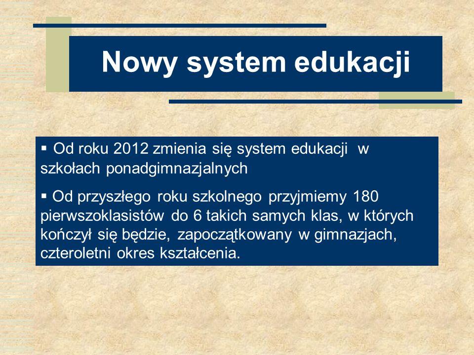 Nowy system edukacji Od roku 2012 zmienia się system edukacji w szkołach ponadgimnazjalnych Od przyszłego roku szkolnego przyjmiemy 180 pierwszoklasis