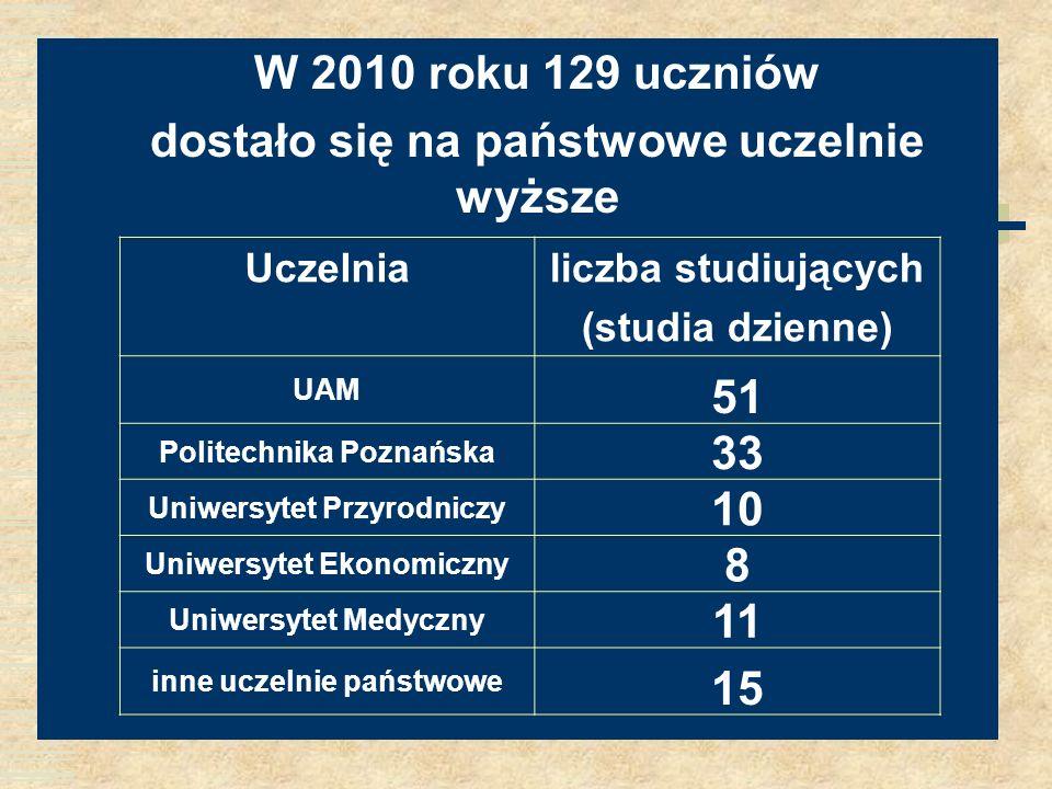 W 2010 roku 129 uczniów dostało się na państwowe uczelnie wyższe Uczelnialiczba studiujących (studia dzienne) UAM 51 Politechnika Poznańska 33 Uniwers