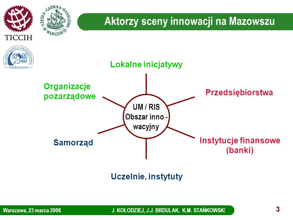 Warszawa, 23 marca 2006 J. KOŁODZIEJ, J.J. BRDULAK, K.M. STAŃKOWSKI LOGO KBC Group 3 Aktorzy sceny innowacji na Mazowszu Przedsiębiorstwa Samorząd Ucz