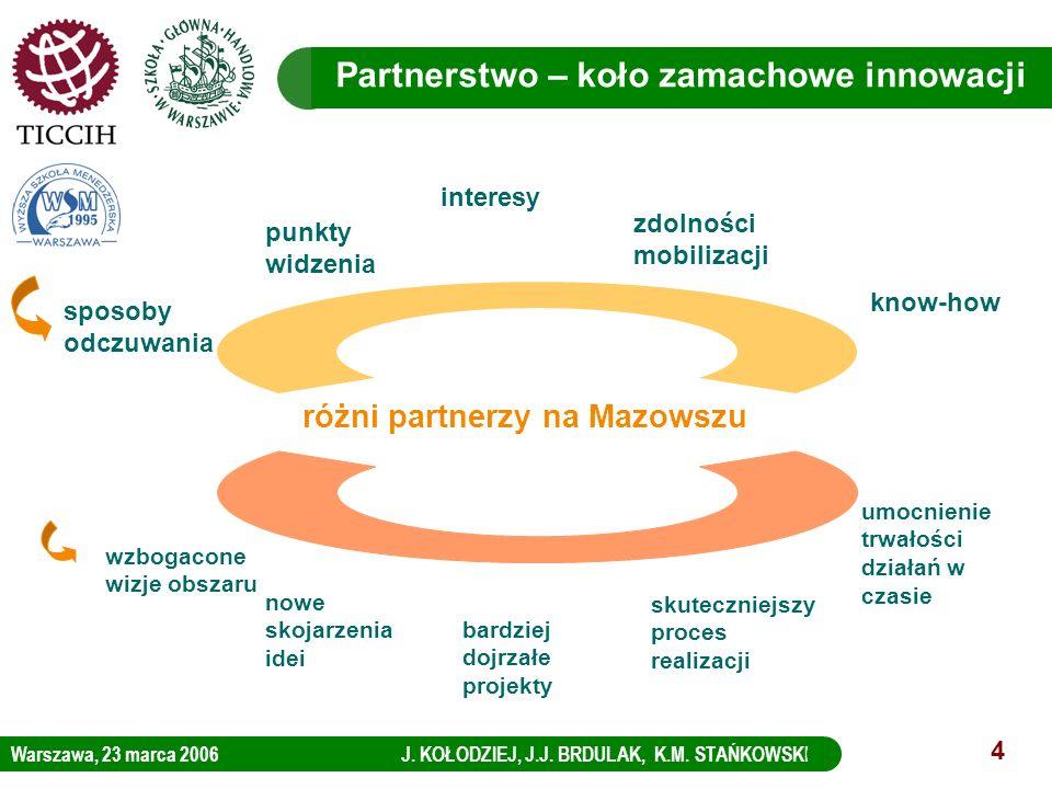 Warszawa, 23 marca 2006 J. KOŁODZIEJ, J.J. BRDULAK, K.M. STAŃKOWSKI LOGO KBC Group 4 sposoby odczuwania punkty widzenia interesy zdolności mobilizacji
